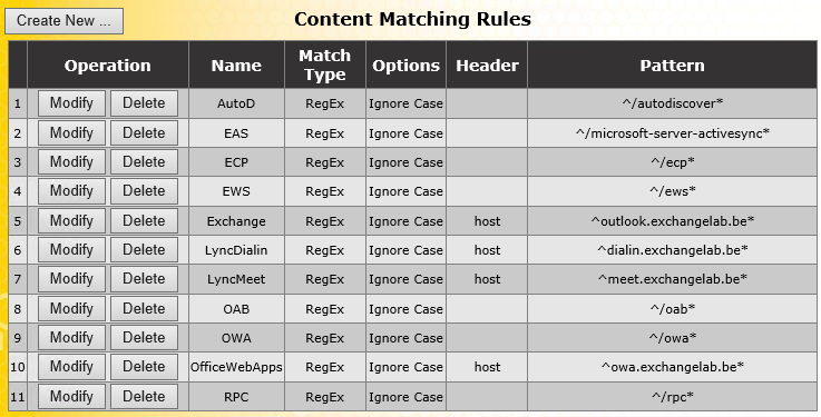content rules exchange