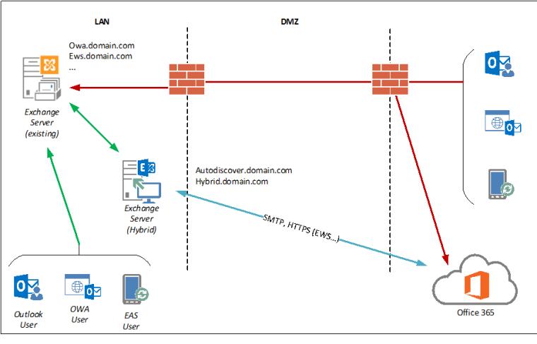 explain client server relationship