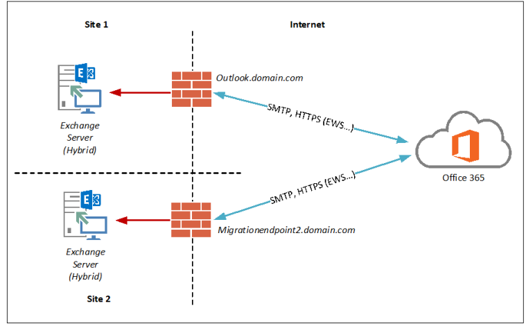 Exchange online - Office 365 server settings for outlook 2013 ...